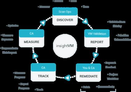 Insight VM