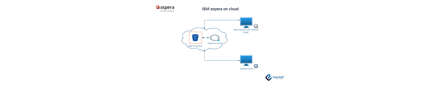 Aspera On Cloud