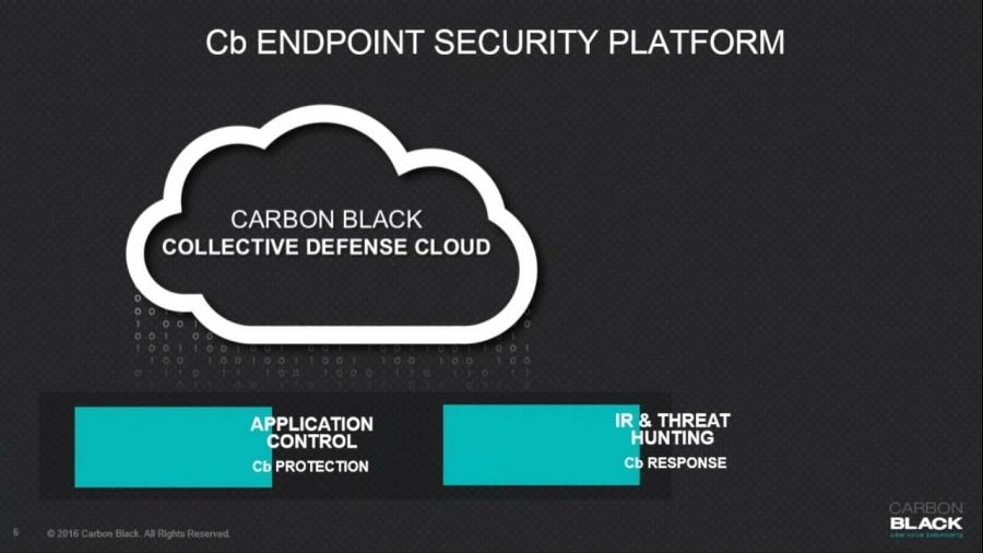 Carbon Black Defense